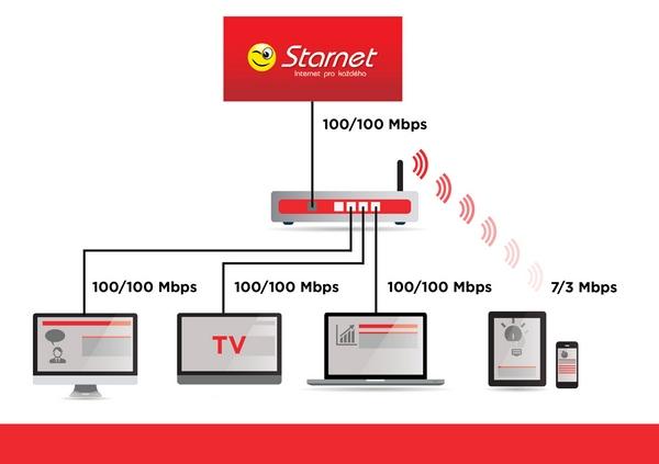 Domácí síť