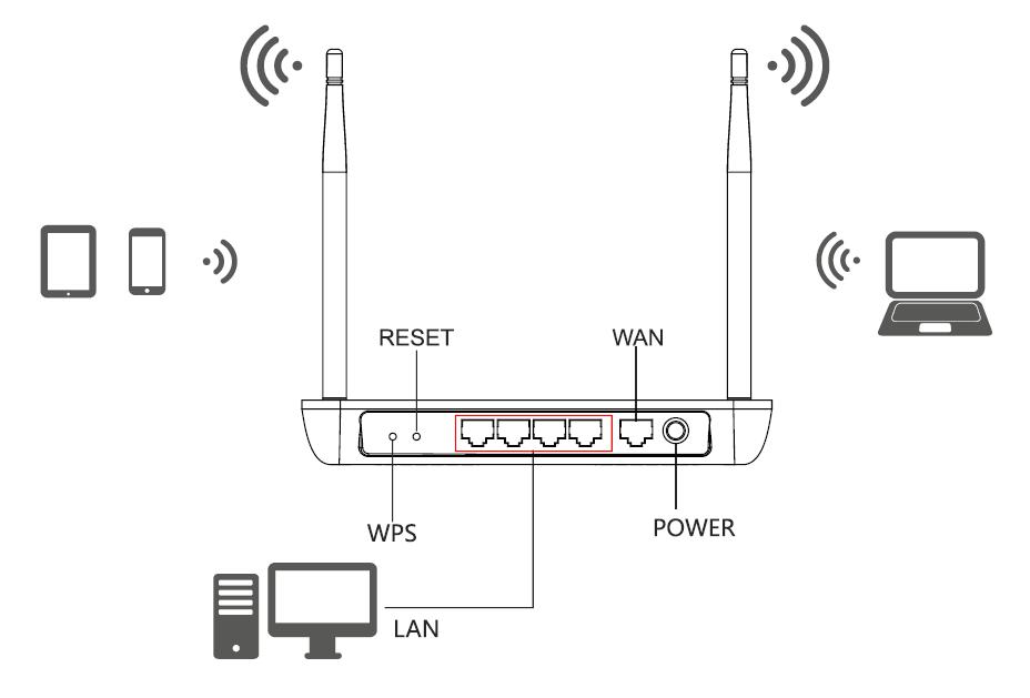 Vstupy a výstupy routeru